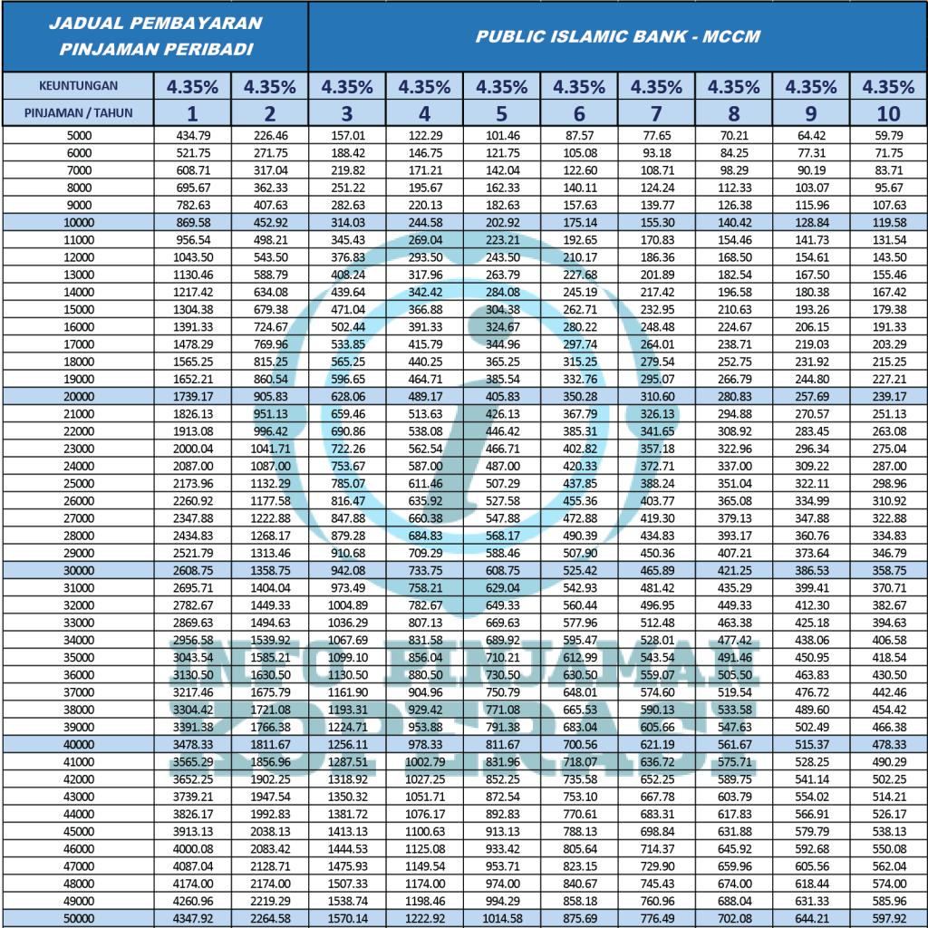 ansuran-pinjaman-peribadi-public-islamic-bank-mccm