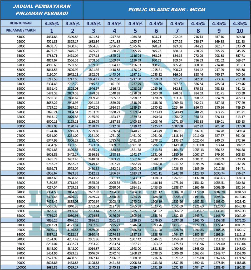jadual pinjaman public islamic bank mccm