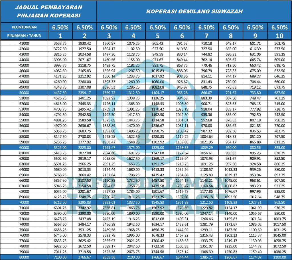 jadual pinjaman koperasi gemilang siswazah